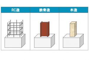 建物における「構造体」による違い