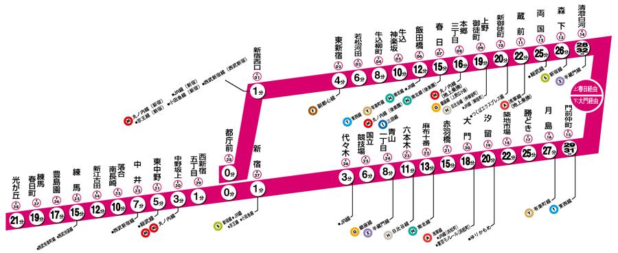 大江戸線 路線図